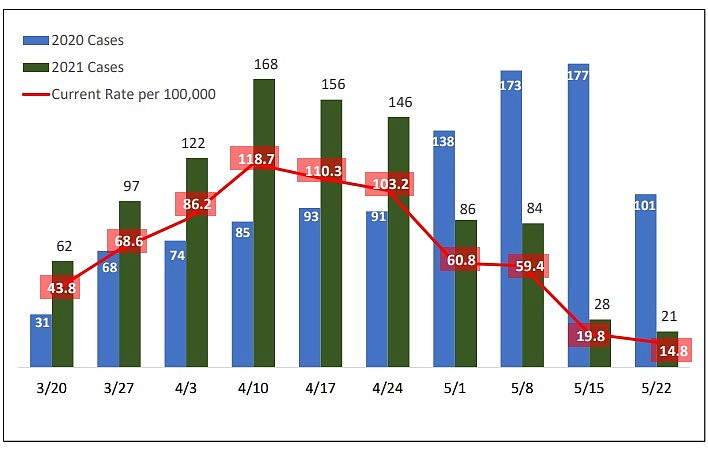 Weekly cases have dropped significantly in Coconino County over the past month. (Graph/Coconino County)