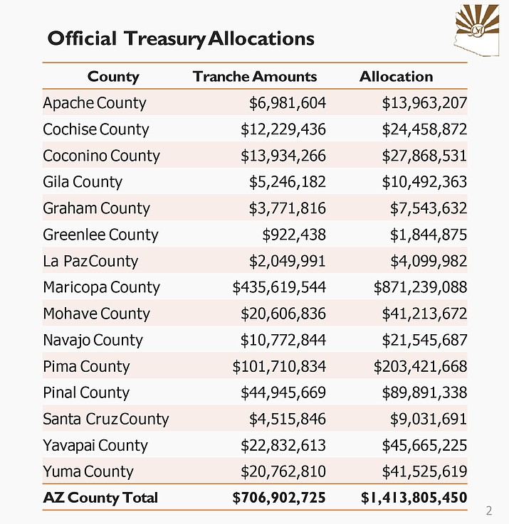 A page out of the Yavapai County Board of Supervisors presentation shows the amount each county in Arizona will get from the American Rescue Plan Act money. In a meeting Tuesday, June 8, 2021, the Yavapai County Board of Supervisors agreed the main focus for using the funds should be infrastructure improvements. (Yavapai County/Courtesy)