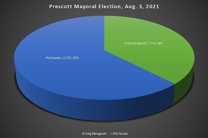 Initial Prescott mayoral election results, Aug. 3, 2021. (Courier, with numbers from the Yavapai County Elections Office)
