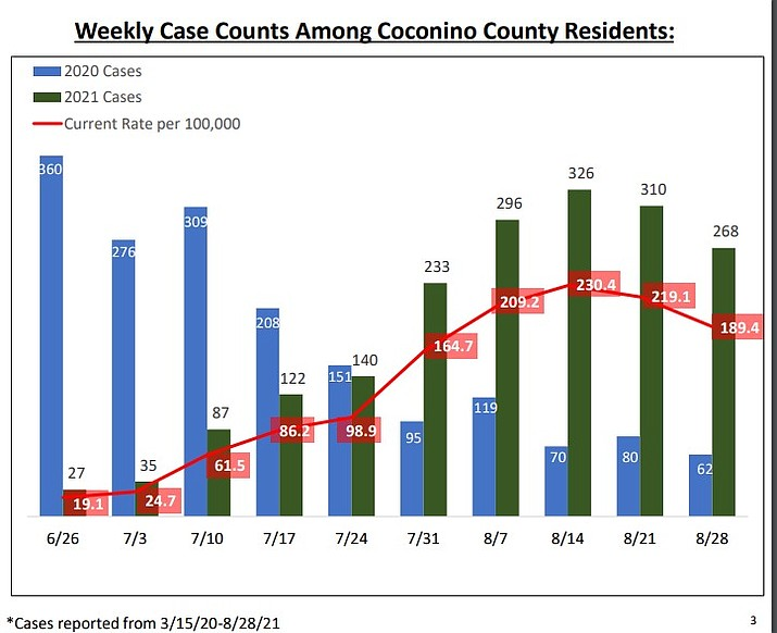 (Graph/Coconino County)