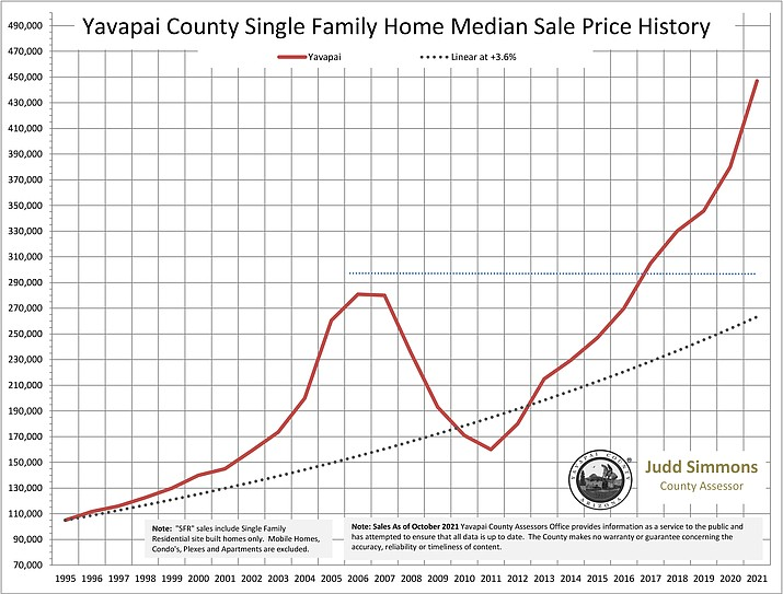 A graphic shows how Yavapai County single family home median sale prices have gone up since 1995. (Yavapai County Assessors Office/Courtesy)